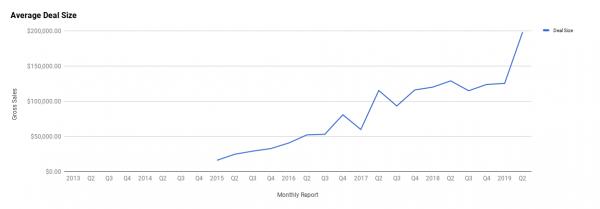 Q2 Report - April, May, June 2019