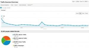 AF Analytics October 2012