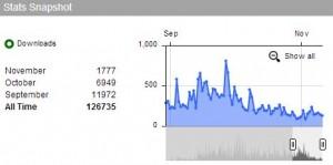 AF Podcast Analytics October 2012