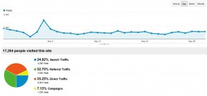 AF Traffic Analytics May 2012
