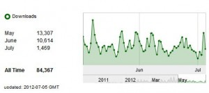AFP downloads June 2012