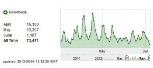 AFP downloads May 2012