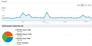 AdSense Flippers Analytics August 2012
