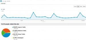 AdSense Flippers Analytics November 2012
