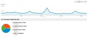 AdSense Flippers Traffic December 2012
