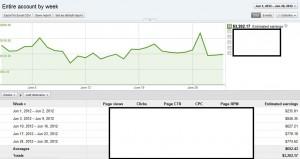 AdSense Income June 2012