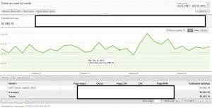 AdSense Revenue October 2012