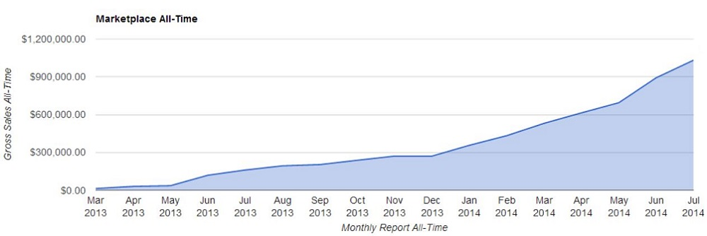 Brokered Sites All Time July 2014