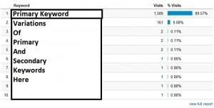 Clickbombed site keywords