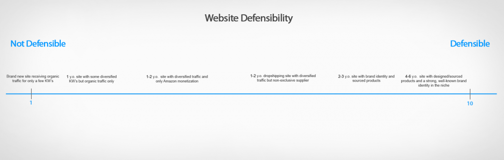 Defensability Spectrum