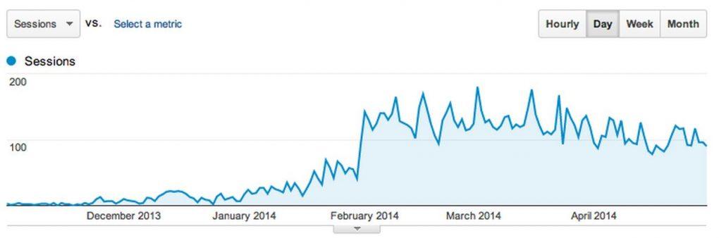 Doug Site Analytics