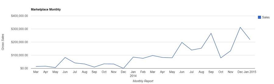 EF Marketplace Monthly