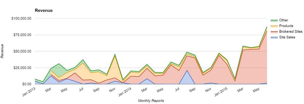 EF Overall Revenue June 2015