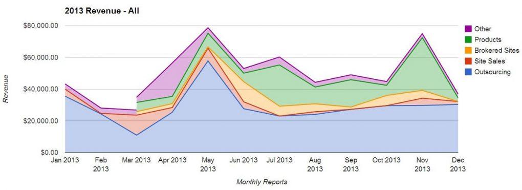 EF Revenue Chart All