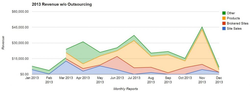 EF Revenue Chart wo Outsourcing