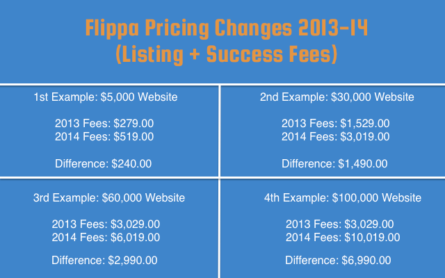 Flippa Pricing Examples