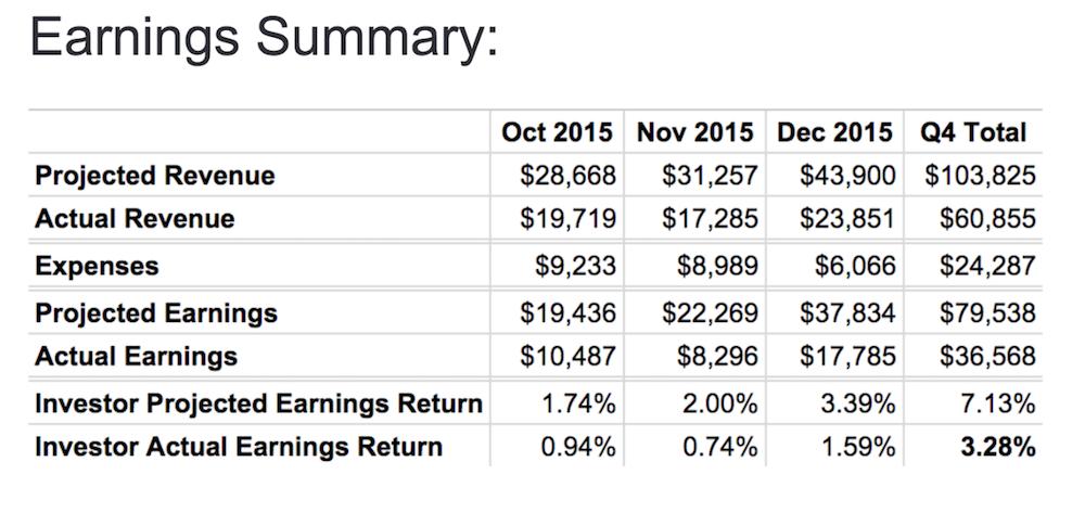 Investor Summary Q4 2015