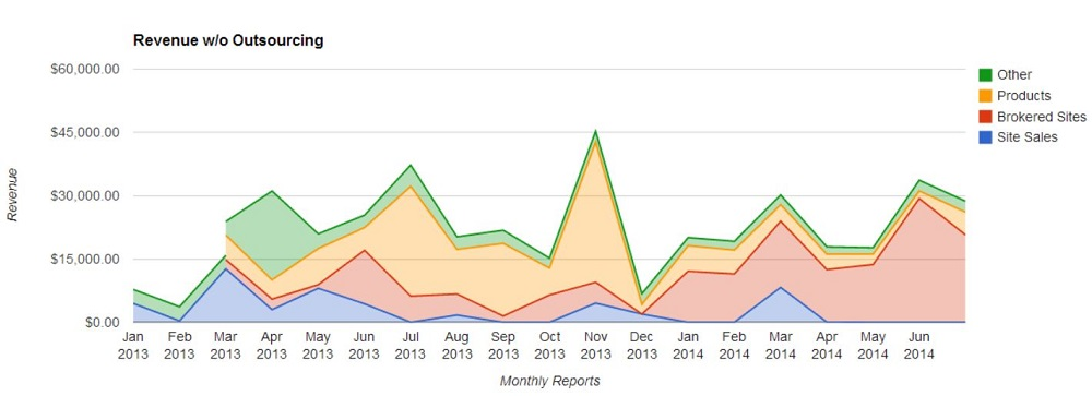 Monthly Chart No Outsourcing July 2014