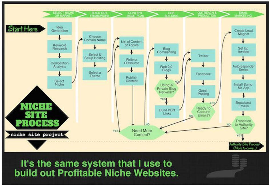 Niche Site Process