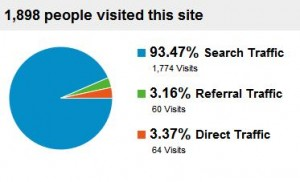 Our clickbombed site traffic sources