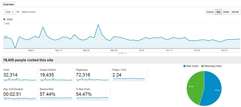 Overall traffic Sep Oct 2013