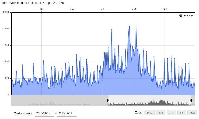 Podcast Downloads 2013