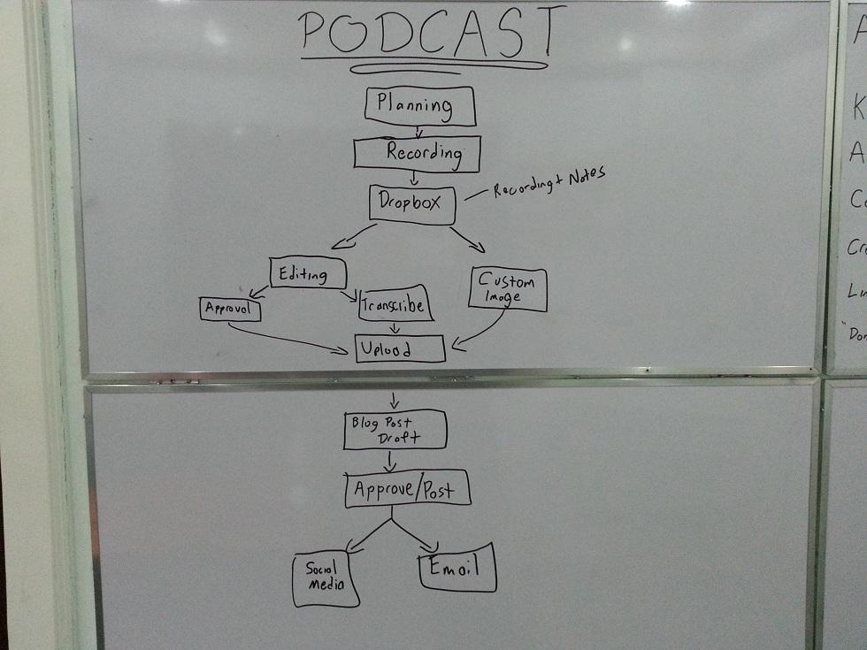Podcast Standard Operating Procedures
