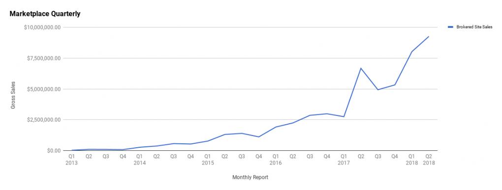 Q2 2018 quarterly sales