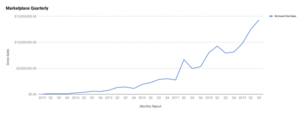 Q3 2019 Report - July, August, September