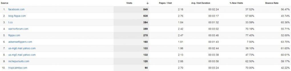 Top Referrals April 2013