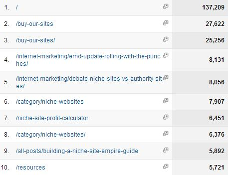 Top content pages 2012