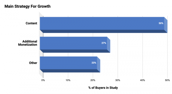 What is the ROI for Content Sites in 2020 Backed by Data