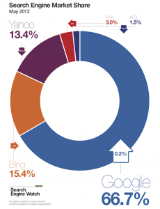 Search Engine Share May 2012