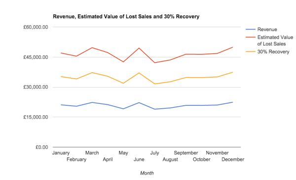 Lost Sales