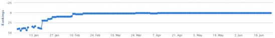 Web traffic stats