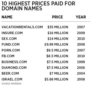 Prices for Domain Names